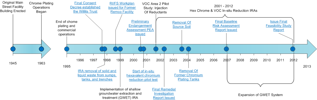 Former Remco Hydraulics Facility Timeline